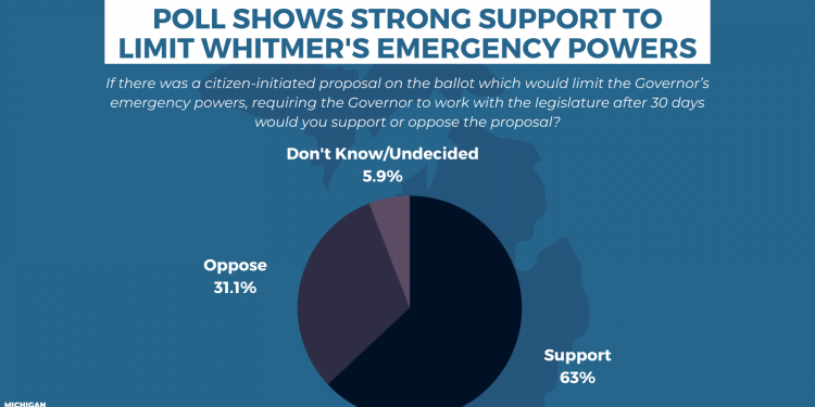 Polling Data Shows Strong Support For Proposal To Limit Whitmer's Emergency Powers